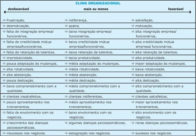 Tipos de Clima Organizacional