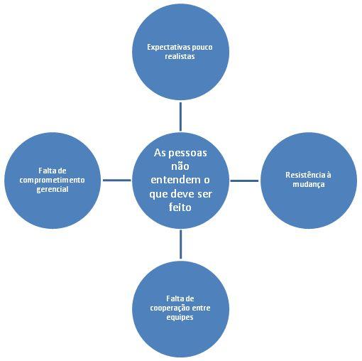 Potenciais dificuldades na implementação do processo de clima organizacional