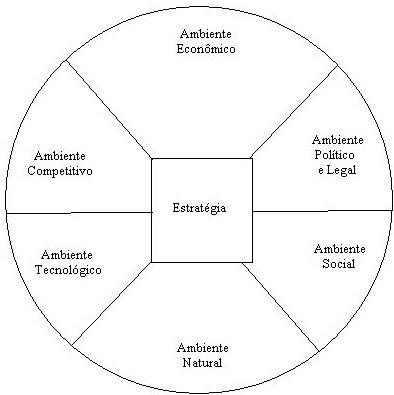 Fatores do ambiente externo que influenciam as organizações