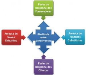 Modelo de 5 Forças de Michael Porter