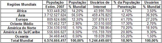 População Mundial e o uso da Internet