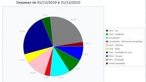 Exemplo de gráfico das categorias de despesas