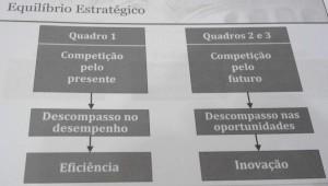Diagrama de Govindaranjan sobre o Equilíbrio Estratégico
