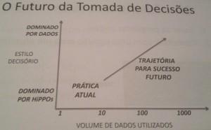 Gráfico sobre O futuro da tomada de decisões