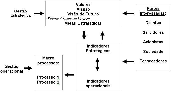Elementos do Sistema de Indicadores