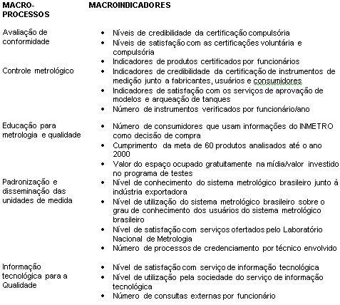 Macroprocessos e Macroindicadores do ECT