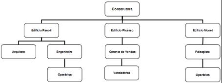 Organograma por Projetos